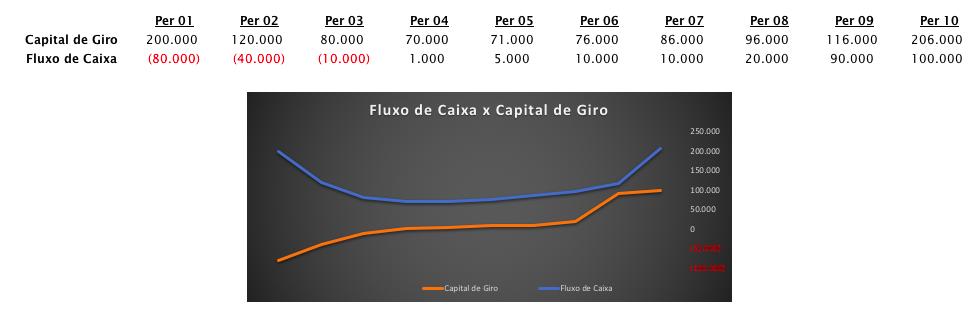 fluxo de caixa vs capital de giro