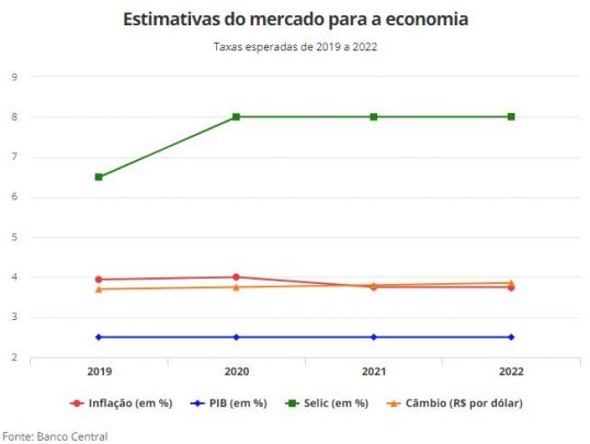 taxas esperadas 2019, 2020, 2021 e 2022 Bacen